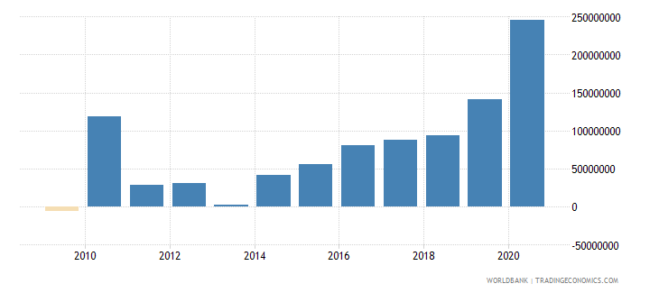 georgia net financial flows rdb nonconcessional nfl us dollar wb data