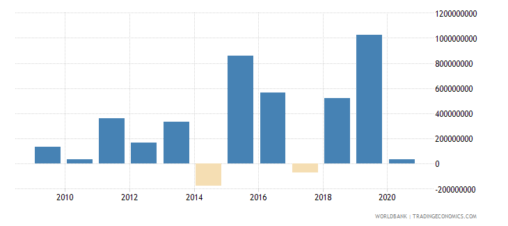 georgia net flows on external debt private nonguaranteed png nfl us dollar wb data