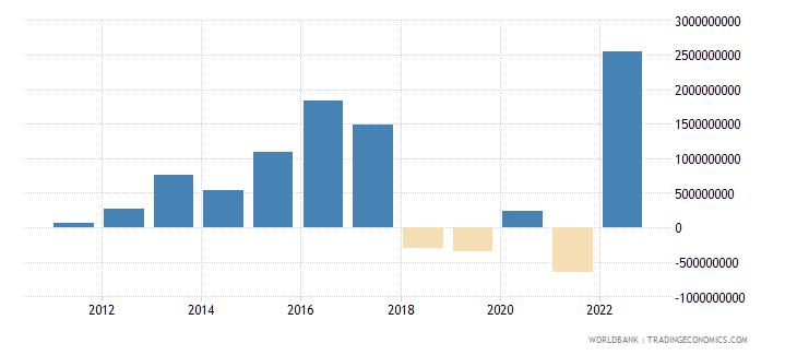 georgia net foreign assets current lcu wb data