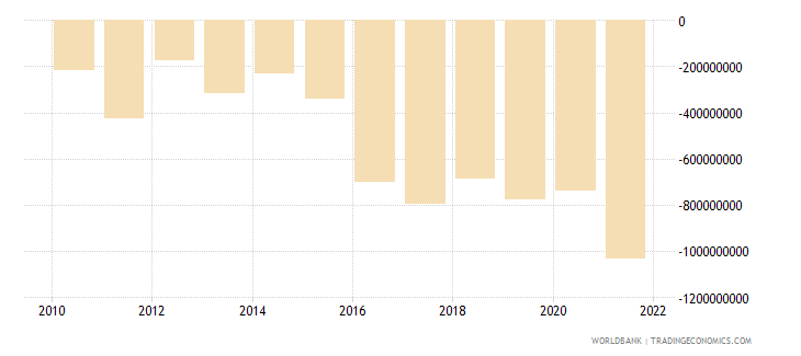 georgia net income from abroad us dollar wb data