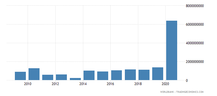 georgia net incurrence of liabilities total current lcu wb data