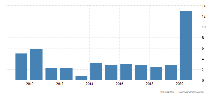 georgia net incurrence of liabilities total percent of gdp wb data