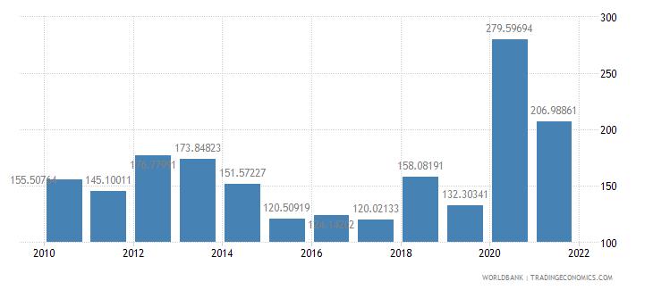 georgia net oda received per capita us dollar wb data