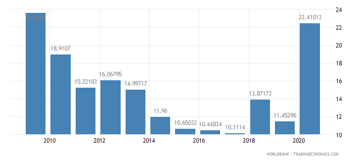 georgia net oda received percent of central government expense wb data