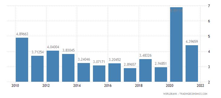 georgia net oda received percent of gni wb data