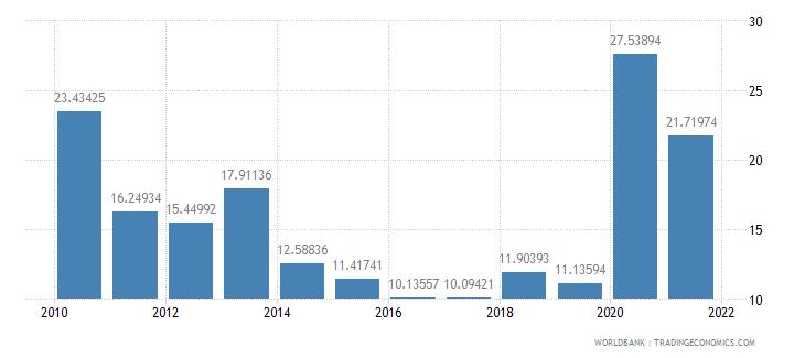 georgia net oda received percent of gross capital formation wb data