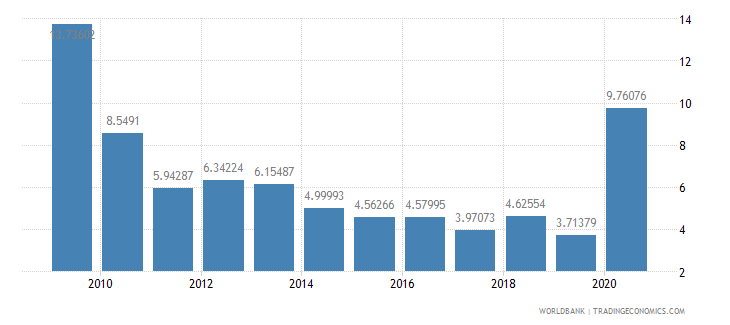 georgia net oda received percent of imports of goods and services wb data