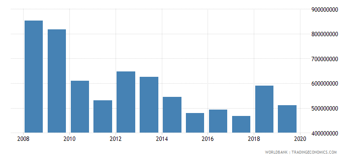 georgia net official development assistance and official aid received constant 2007 us dollar wb data