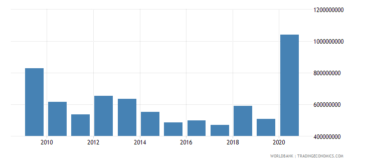 georgia net official development assistance received constant 2007 us dollar wb data