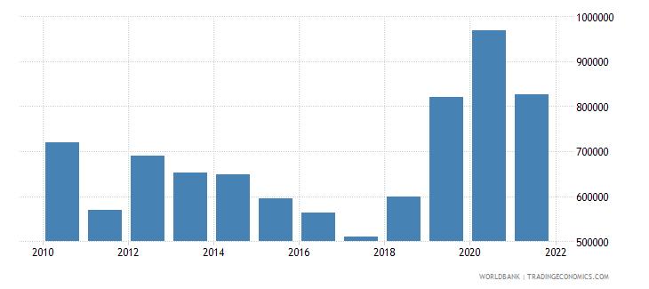 georgia net official flows from un agencies unfpa us dollar wb data