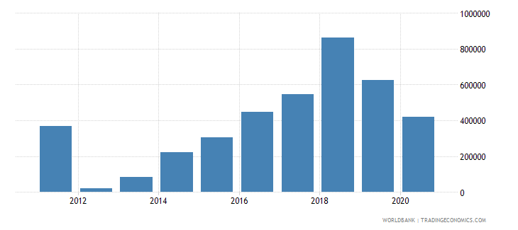 georgia net official flows from un agencies who current us$ wb data