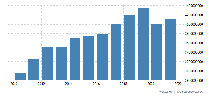 georgia net taxes on products constant lcu wb data
