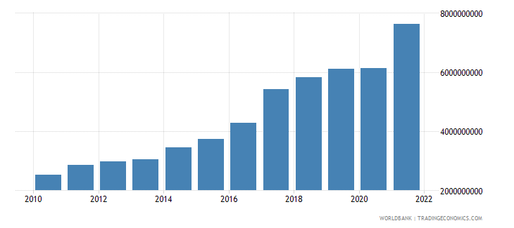 georgia net taxes on products current lcu wb data