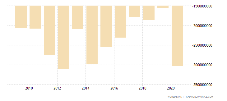 georgia net trade in goods and services bop us dollar wb data