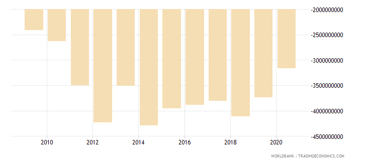 georgia net trade in goods bop us dollar wb data