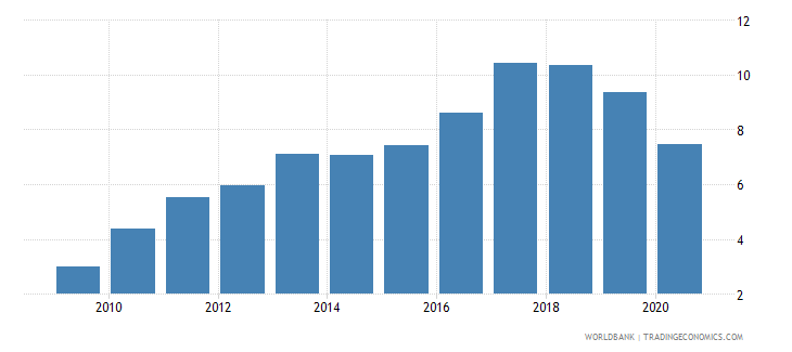 georgia new business density new registrations per 1 000 people ages 15 64 wb data