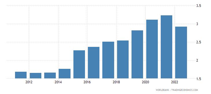 georgia official exchange rate lcu per us dollar period average wb data