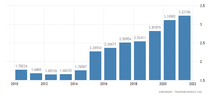 georgia official exchange rate lcu per us dollar period average wb data