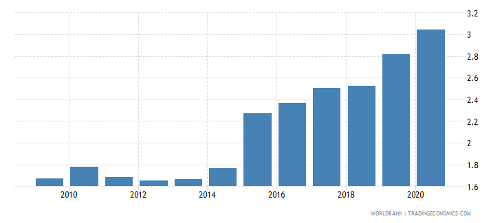georgia official exchange rate lcu per usd period average wb data