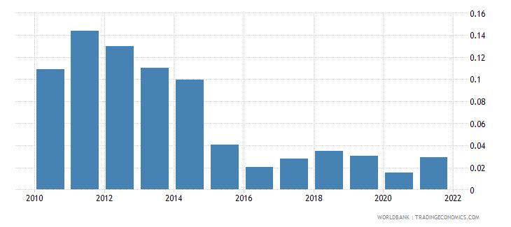 georgia oil rents percent of gdp wb data