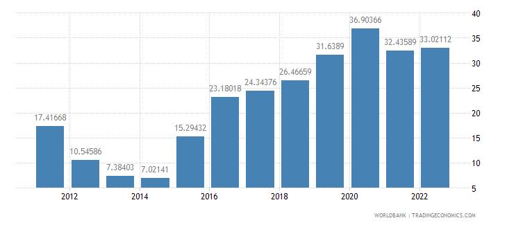 georgia ores and metals exports percent of merchandise exports wb data