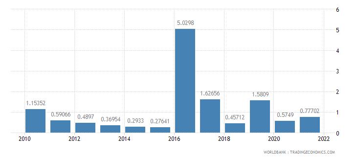 georgia other taxes percent of revenue wb data
