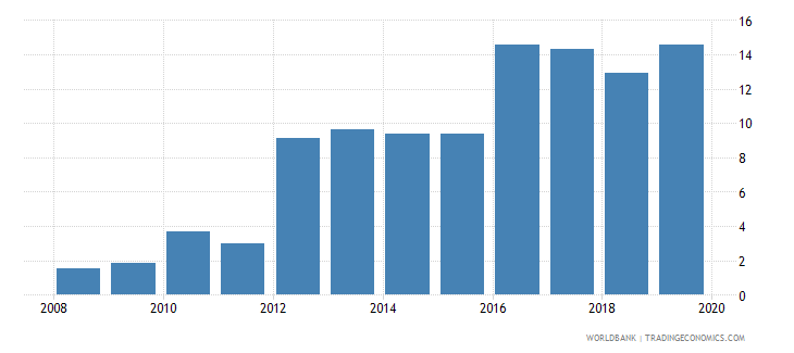 georgia outstanding international private debt securities to gdp percent wb data