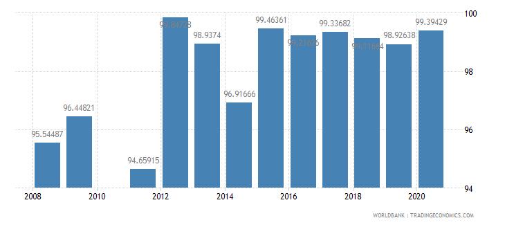 georgia persistence to grade 5 total percent of cohort wb data