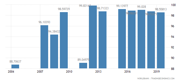 georgia persistence to last grade of primary female percent of cohort wb data