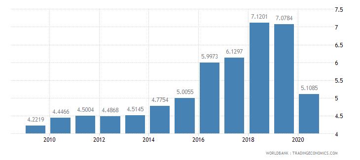 georgia physicians per 1 000 people wb data