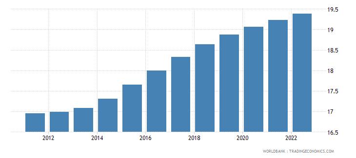 georgia population ages 0 14 female percent of total wb data
