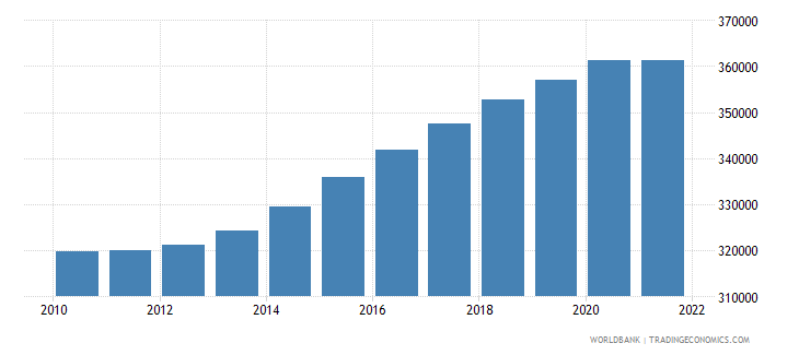 georgia population ages 0 14 female wb data