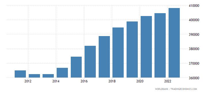 georgia population ages 0 14 male wb data