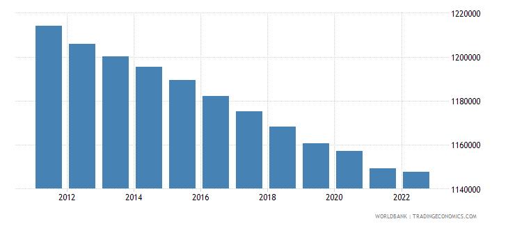 georgia population ages 15 64 male wb data
