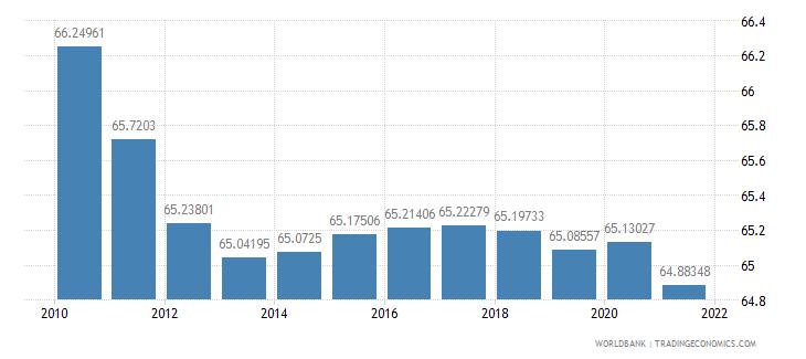 georgia population density people per sq km wb data