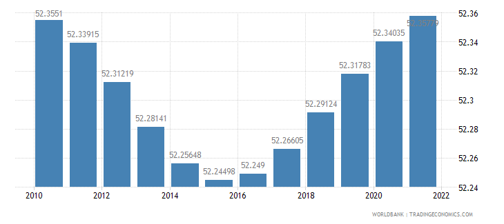 georgia population female percent of total wb data