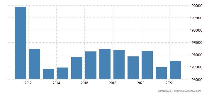 georgia population female wb data