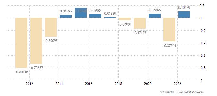 georgia population growth annual percent wb data