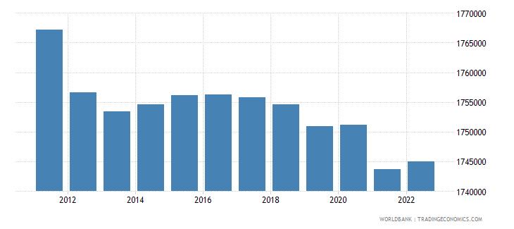 georgia population male wb data