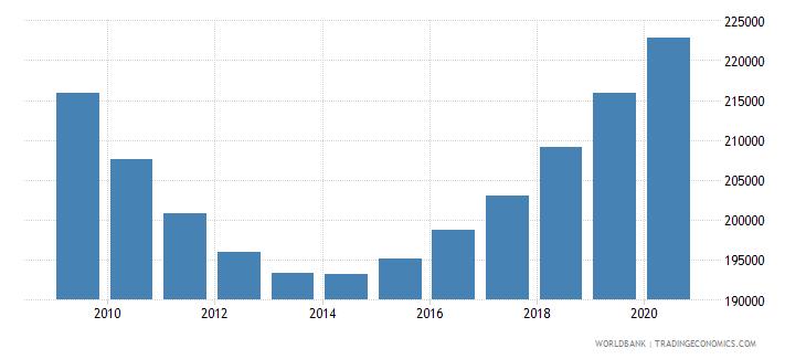 georgia population of compulsory school age female number wb data