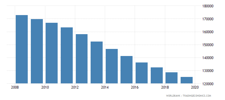 georgia population of the official age for tertiary education male number wb data