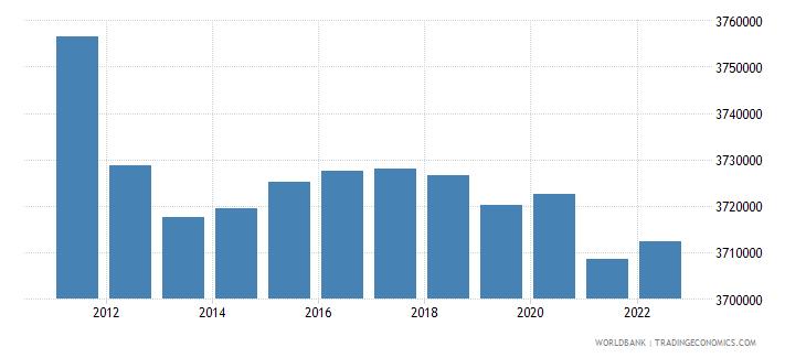 georgia population total wb data