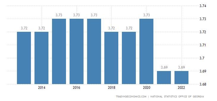Georgia Population