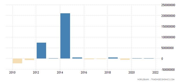georgia portfolio equity net inflows bop us dollar wb data