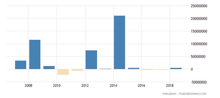 georgia portfolio investment equity drs us dollar wb data