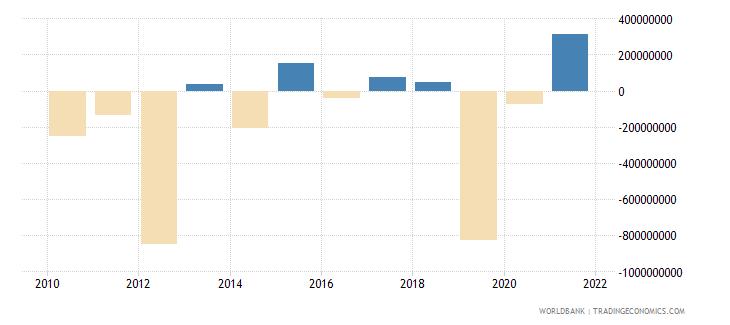 georgia portfolio investment excluding lcfar bop us dollar wb data