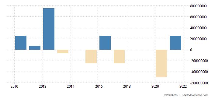 georgia ppg bonds nfl us dollar wb data