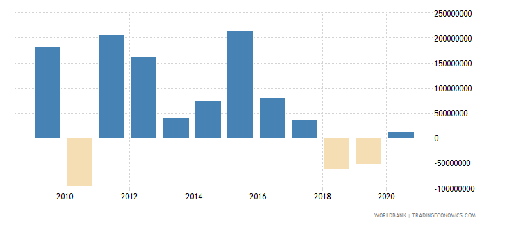 georgia ppg commercial banks nfl us dollar wb data