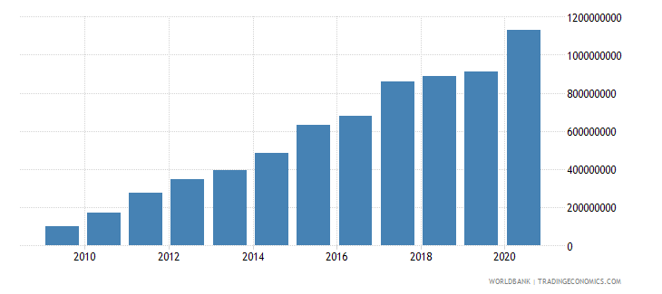 georgia ppg ibrd dod us dollar wb data