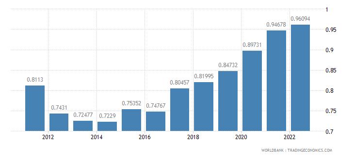 georgia ppp conversion factor gdp lcu per international dollar wb data